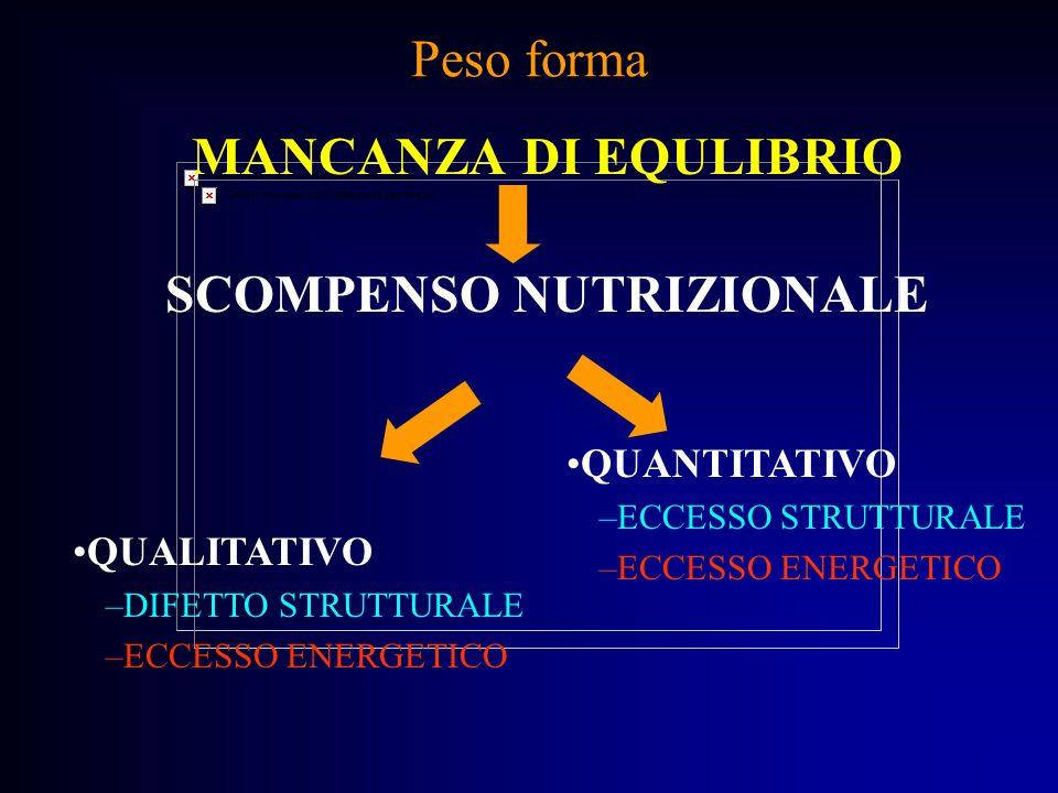 Peso forma MANCANZA DI EQULIBRIO SCOMPENSO NUTRIZIONALE QUANTITATIVO –ECCESSO STRUTTURALE –ECCESSO ENERGETICO QUALITATIVO –DIFETTO STRUTTURALE –ECCESS