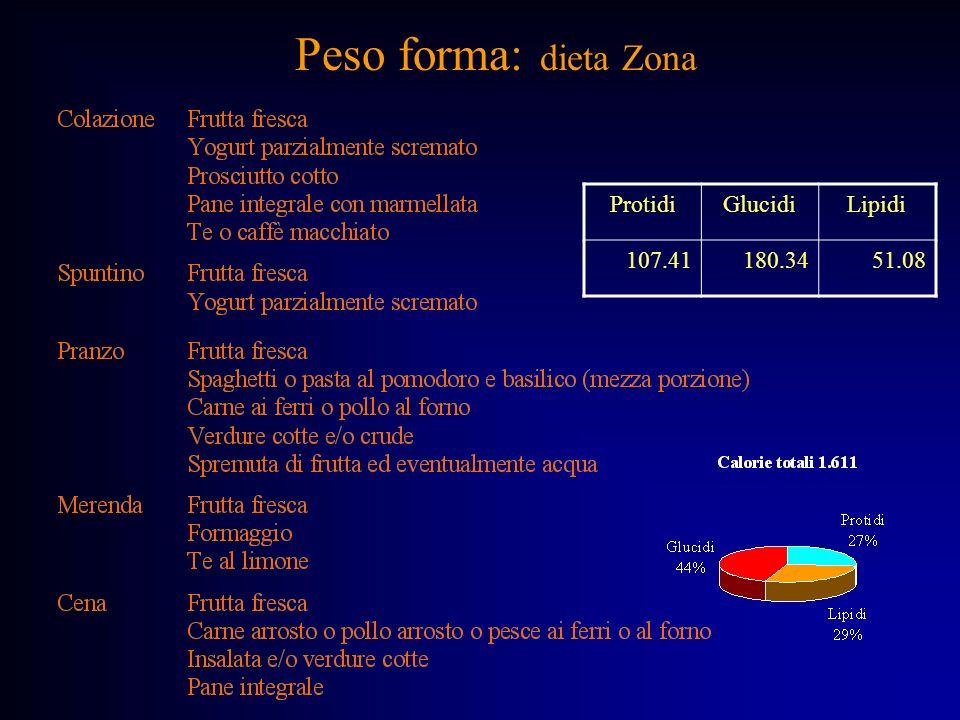 Peso forma: dieta Zona ProtidiGlucidiLipidi 107.41180.3451.08