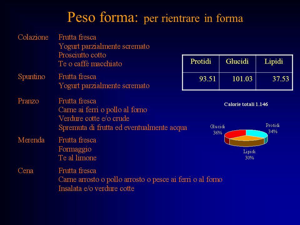 Peso forma: per rientrare in forma ProtidiGlucidiLipidi 93.51101.0337.53