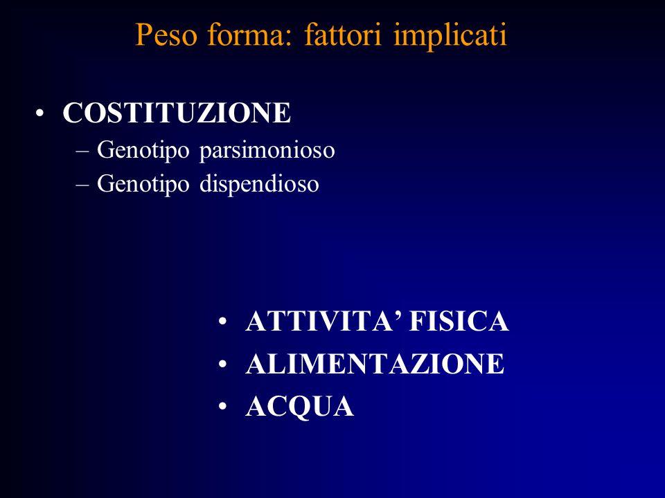 Peso forma: fattori implicati COSTITUZIONE –Genotipo parsimonioso –Genotipo dispendioso ATTIVITA FISICA ALIMENTAZIONE ACQUA