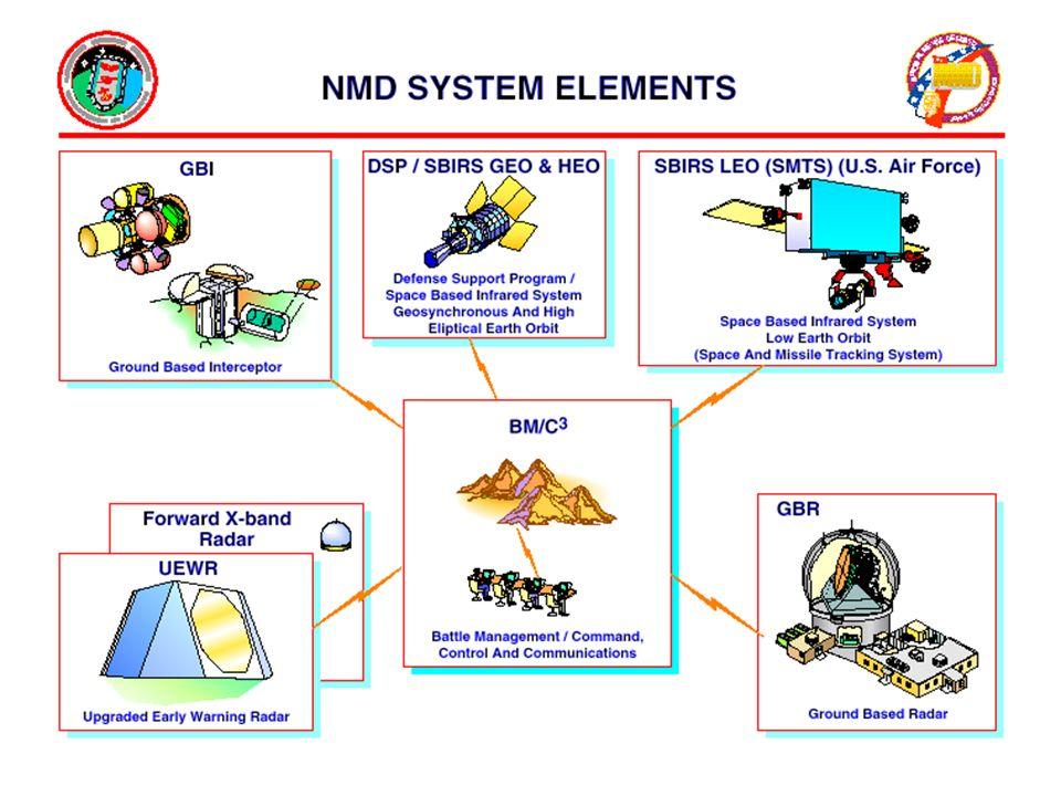 National Missile Defense Rilevazione e distinzione della minaccia Gestione dell'intercettazione Integrazione del sensore multiplo, delle comunicazioni