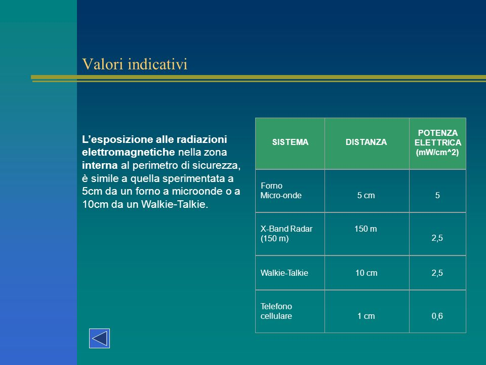 Valori indicativi Lesposizione alle radiazioni elettromagnetiche nella zona interna al perimetro di sicurezza, è simile a quella sperimentata a 5cm da un forno a microonde o a 10cm da un Walkie-Talkie.