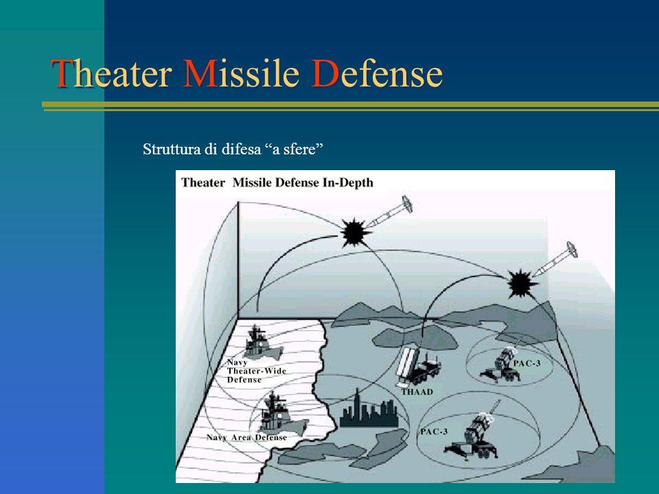 Il sistema missilistico Nike profilo storico Origine e nome Missione del sistema Logistica Base-tipo Nike-AJAX Nike-HERCULES Guida e controllo Conclus