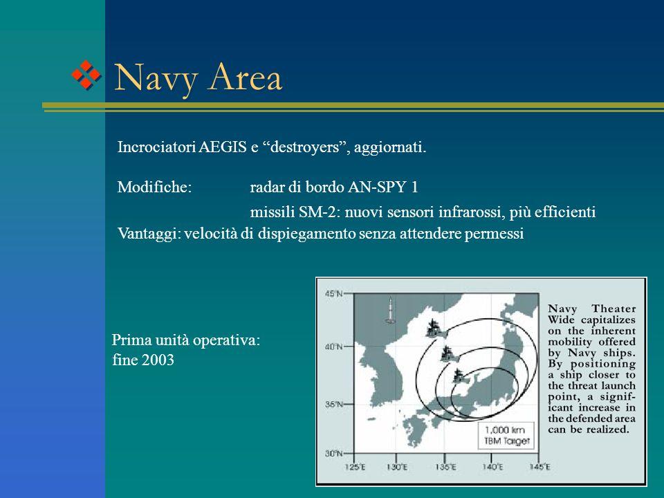 Theater Missile Defense Struttura di difesa a sfere