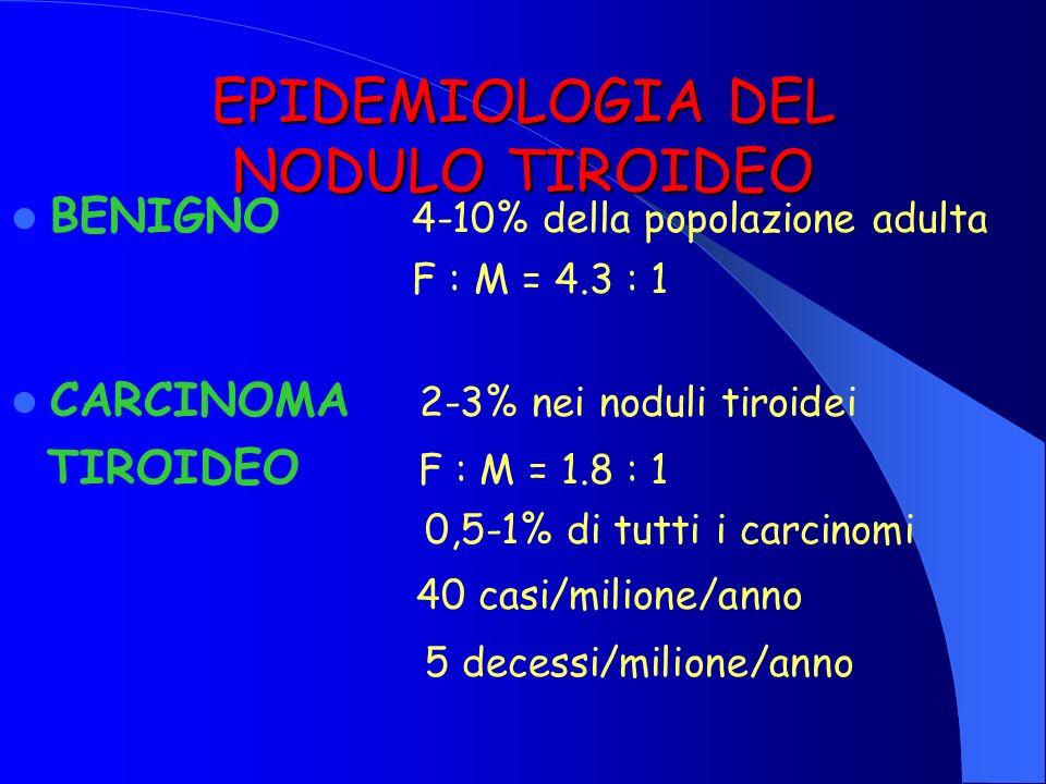 EPIDEMIOLOGIA DEL NODULO TIROIDEO BENIGNO 4-10% della popolazione adulta F : M = 4.3 : 1 CARCINOMA 2-3% nei noduli tiroidei TIROIDEO F : M = 1.8 : 1 0