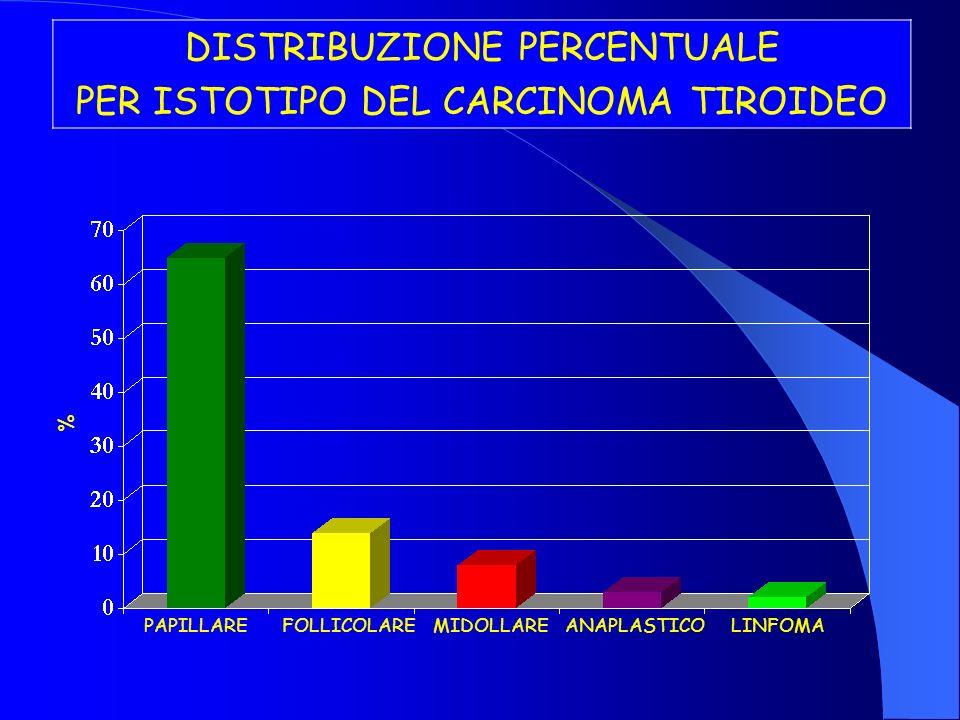 DISTRIBUZIONE PERCENTUALE PER ISTOTIPO DEL CARCINOMA TIROIDEO % PAPILLAREFOLLICOLAREMIDOLLAREANAPLASTICOLINFOMA