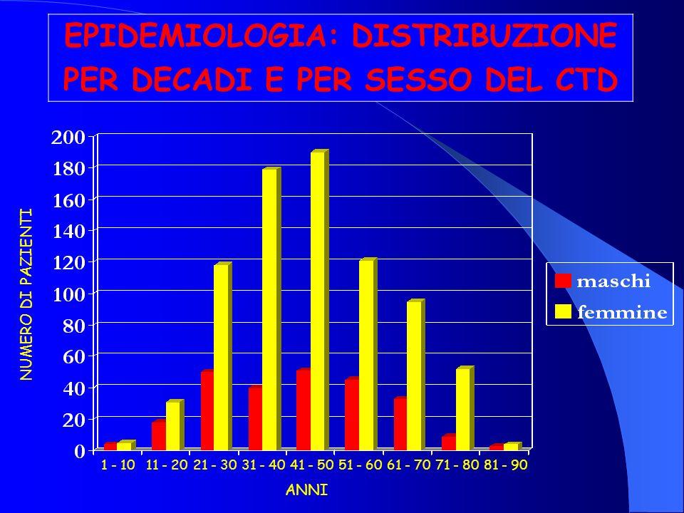 EPIDEMIOLOGIA: DISTRIBUZIONE PER DECADI E PER SESSO DEL CTD 1 - 1011 - 2021 - 3031 - 4041 - 5051 - 6061 - 7071 - 8081 - 90 NUMERO DI PAZIENTI ANNI