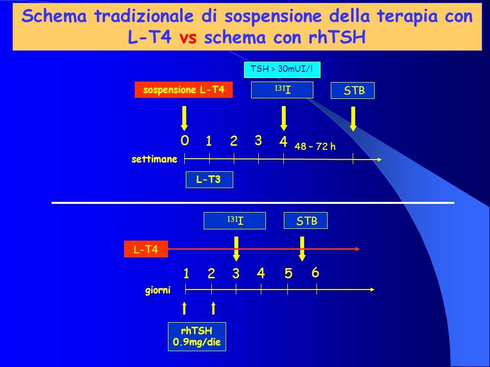 giorni rhTSH 0.9mg/die 131 I 1234 STB 5 6 L-T4 sospensione L-T4 TSH > 30mUI/l settimane L-T3 131 I 1 2 3 4 0 48 – 72 h STB Schema tradizionale di sosp