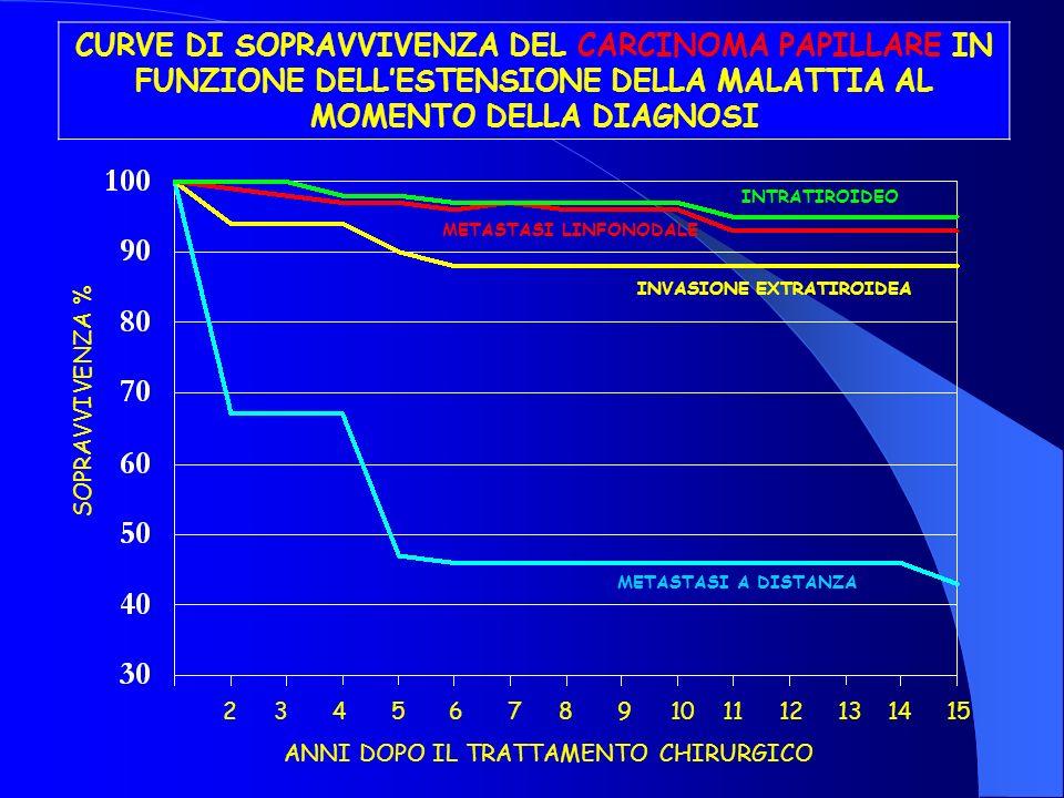 CURVE DI SOPRAVVIVENZA DEL CARCINOMA PAPILLARE IN FUNZIONE DELLESTENSIONE DELLA MALATTIA AL MOMENTO DELLA DIAGNOSI SOPRAVVIVENZA % 2710131553468911121