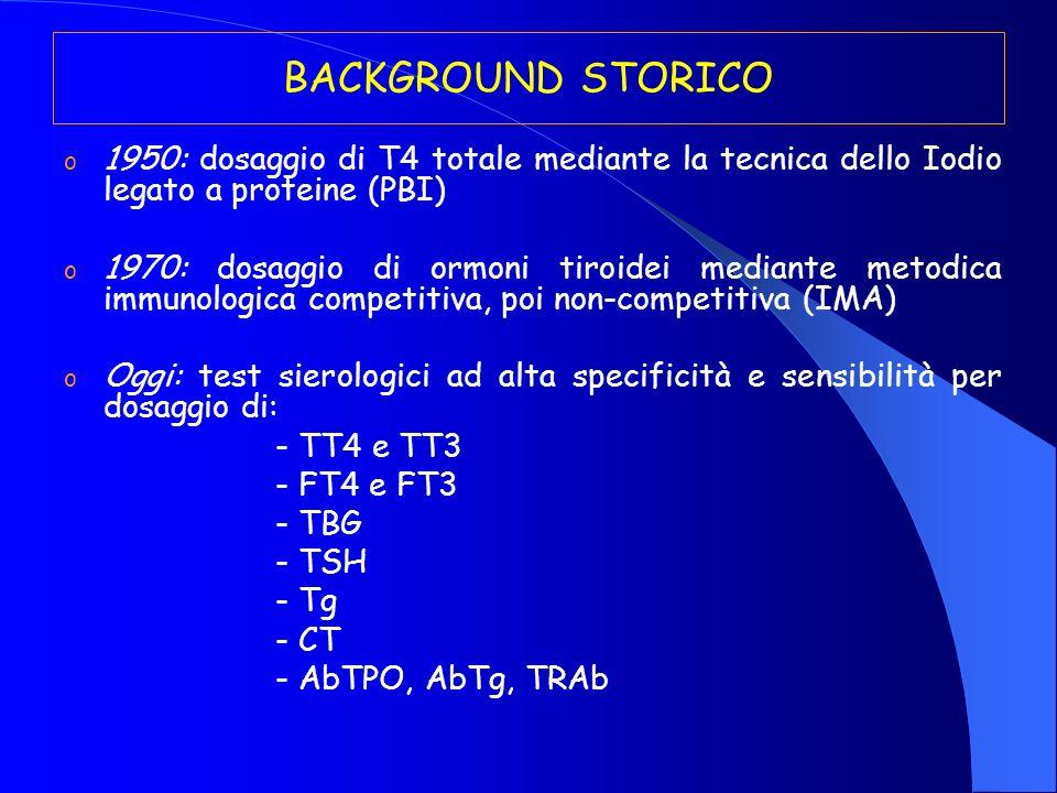BACKGROUND STORICO o 1950: dosaggio di T4 totale mediante la tecnica dello Iodio legato a proteine (PBI) o 1970: dosaggio di ormoni tiroidei mediante