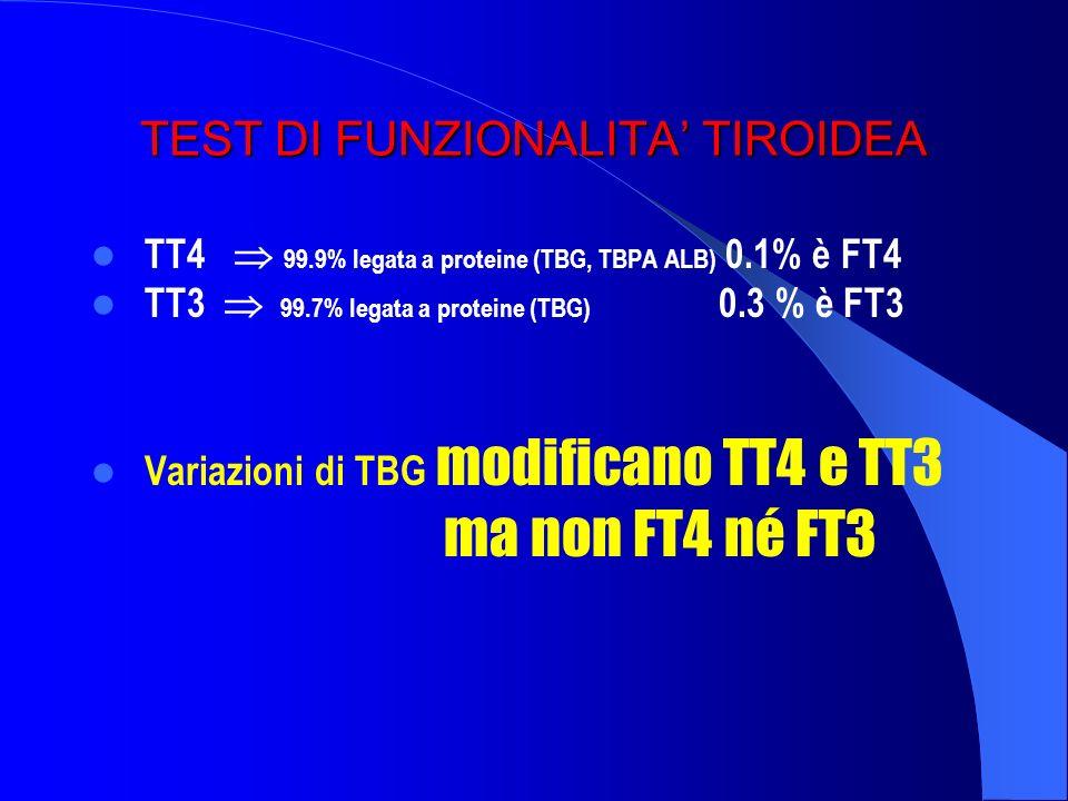 TEST DI FUNZIONALITA TIROIDEA TT4 99.9% legata a proteine (TBG, TBPA ALB) 0.1% è FT4 TT3 99.7% legata a proteine (TBG) 0.3 % è FT3 Variazioni di TBG m