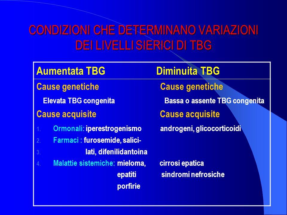 CONDIZIONI CHE DETERMINANO VARIAZIONI DEI LIVELLI SIERICI DI TBG Aumentata TBG Diminuita TBG Cause genetiche Elevata TBG congenita Bassa o assente TBG