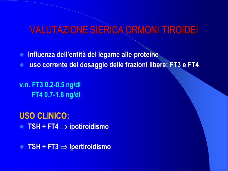 VALUTAZIONE SIERICA ORMONI TIROIDEI Influenza dellentità del legame alle proteine uso corrente del dosaggio delle frazioni libere: FT3 e FT4 v.n. FT3