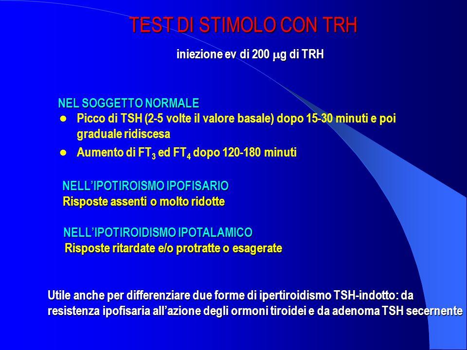 Picco di TSH (2-5 volte il valore basale) dopo 15-30 minuti e poi graduale ridiscesa Aumento di FT 3 ed FT 4 dopo 120-180 minuti Risposte assenti o mo