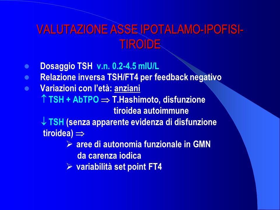 VALUTAZIONE ASSE IPOTALAMO-IPOFISI- TIROIDE Dosaggio TSH v.n. 0.2-4.5 mIU/L Relazione inversa TSH/FT4 per feedback negativo Variazioni con letà: anzia
