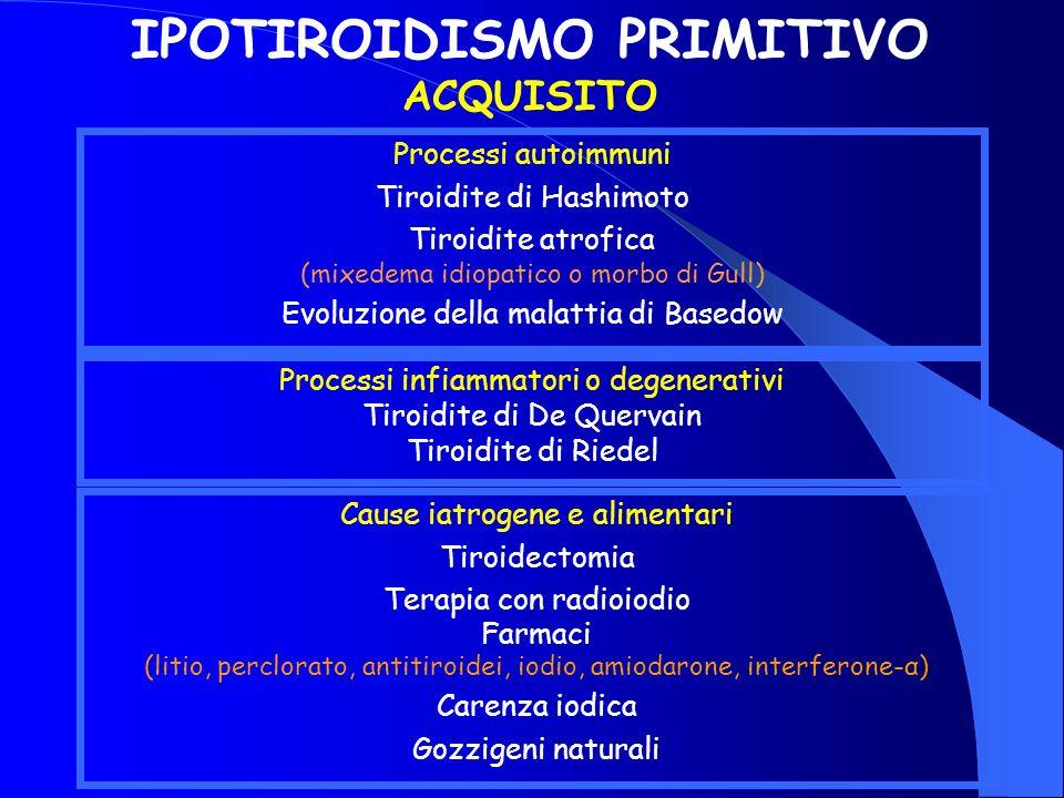 Processi infiammatori o degenerativi Tiroidite di De Quervain Tiroidite di Riedel IPOTIROIDISMO PRIMITIVO ACQUISITO Processi autoimmuni Tiroidite di H