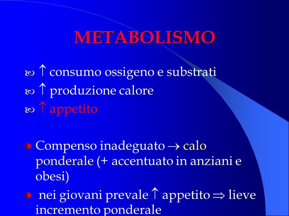 METABOLISMO consumo ossigeno e substrati produzione calore appetito Compenso inadeguato calo ponderale (+ accentuato in anziani e obesi) nei giovani p