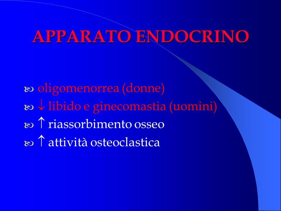 APPARATO ENDOCRINO oligomenorrea (donne) libido e ginecomastia (uomini) riassorbimento osseo attività osteoclastica