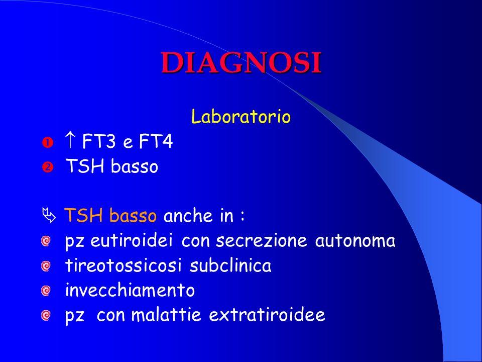 DIAGNOSI Laboratorio FT3 e FT4 TSH basso TSH basso anche in : pz eutiroidei con secrezione autonoma tireotossicosi subclinica invecchiamento pz con ma