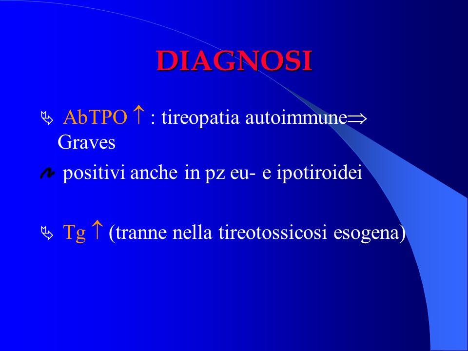 DIAGNOSI AbTPO : tireopatia autoimmune Graves positivi anche in pz eu- e ipotiroidei Tg (tranne nella tireotossicosi esogena)