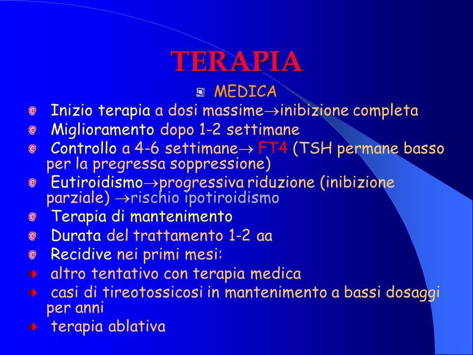 TERAPIA MEDICA Inizio terapia a dosi massime inibizione completa Miglioramento dopo 1-2 settimane Controllo a 4-6 settimane FT4 (TSH permane basso per
