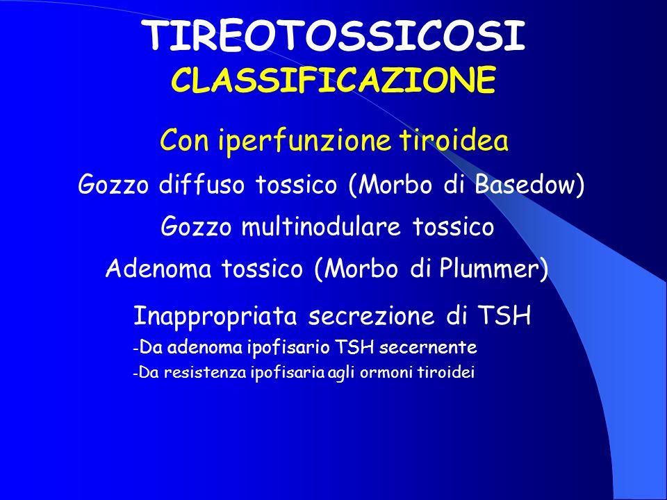 TIREOTOSSICOSI CLASSIFICAZIONE Con iperfunzione tiroidea Gozzo diffuso tossico (Morbo di Basedow) Gozzo multinodulare tossico Adenoma tossico (Morbo d