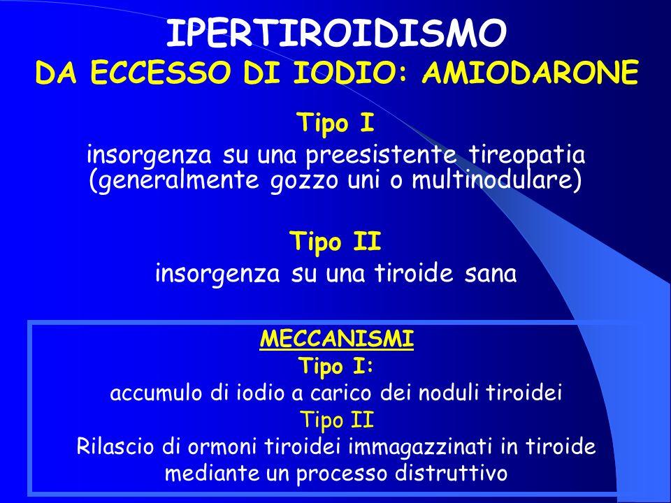 IPERTIROIDISMO DA ECCESSO DI IODIO: AMIODARONE Tipo I insorgenza su una preesistente tireopatia (generalmente gozzo uni o multinodulare) Tipo II insor