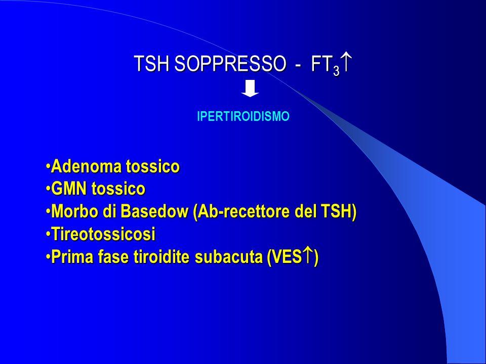 TSH SOPPRESSO - FT 3 TSH SOPPRESSO - FT 3 IPERTIROIDISMO Adenoma tossico Adenoma tossico GMN tossico GMN tossico Morbo di Basedow (Ab-recettore del TS