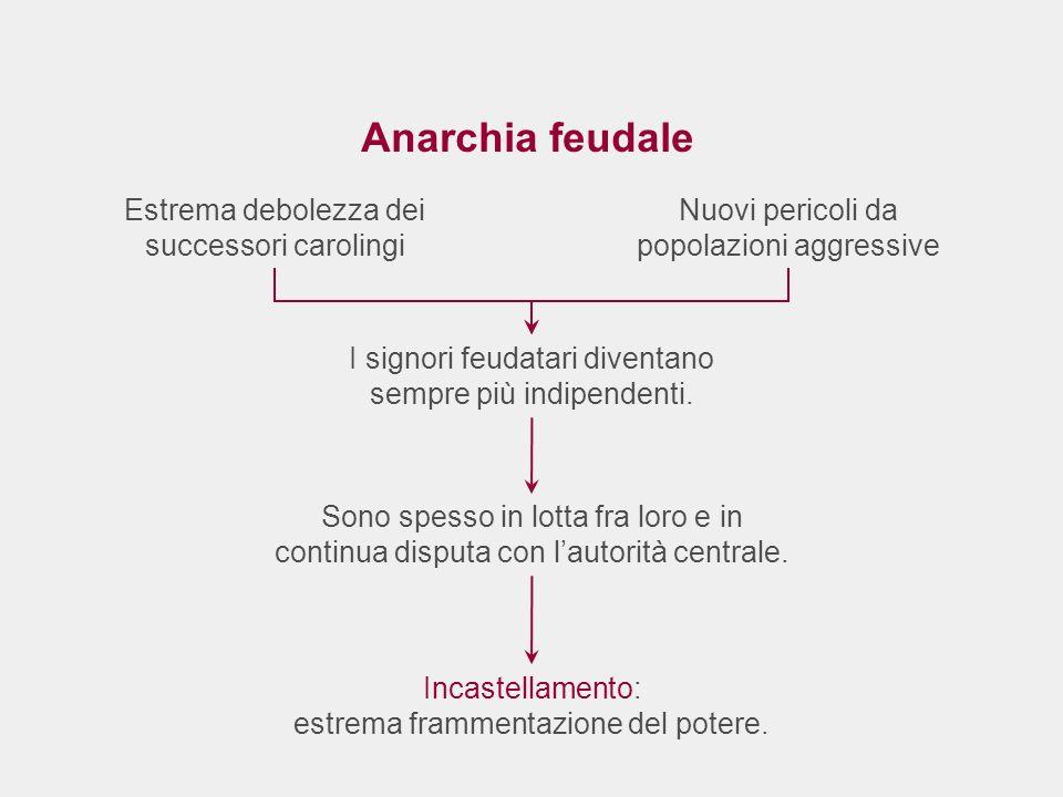 Anarchia feudale Estrema debolezza dei successori carolingi Sono spesso in lotta fra loro e in continua disputa con lautorità centrale. I signori feud