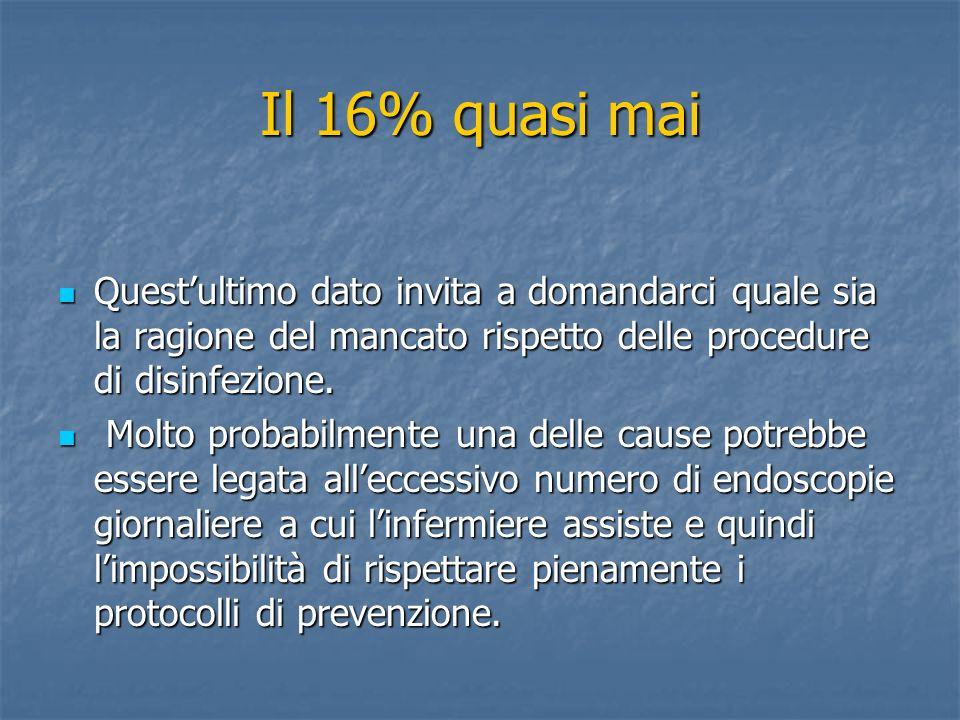 Il 16% quasi mai Questultimo dato invita a domandarci quale sia la ragione del mancato rispetto delle procedure di disinfezione. Questultimo dato invi