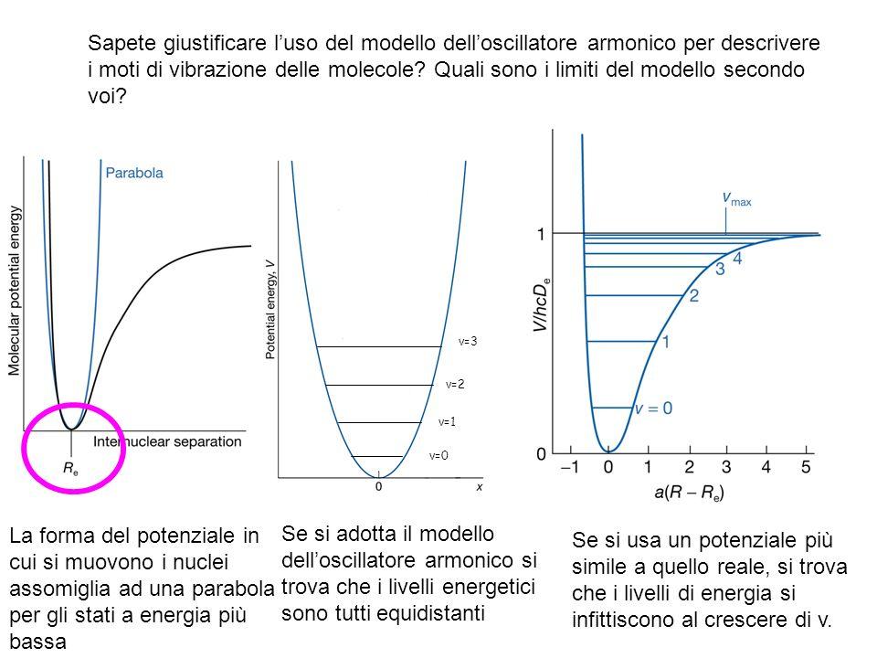 Sapete giustificare luso del modello delloscillatore armonico per descrivere i moti di vibrazione delle molecole.