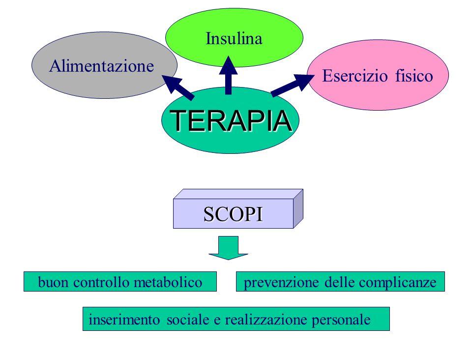 Insulina Alimentazione Esercizio fisico SCOPI TERAPIA buon controllo metabolicoprevenzione delle complicanze inserimento sociale e realizzazione perso