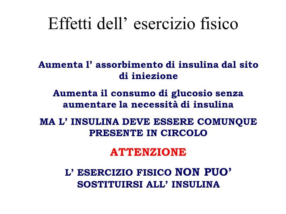 Effetti dell esercizio fisico Aumenta l assorbimento di insulina dal sito di iniezione Aumenta il consumo di glucosio senza aumentare la necessità di