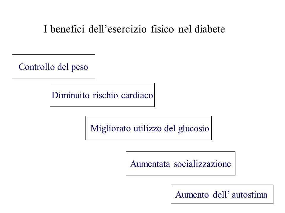 I benefici dellesercizio fisico nel diabete Controllo del peso Migliorato utilizzo del glucosio Diminuito rischio cardiaco Aumento dell autostima Aume