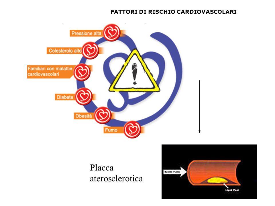 Placca aterosclerotica FATTORI DI RISCHIO CARDIOVASCOLARI