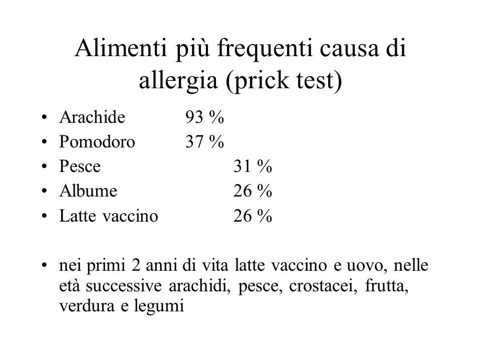 Alimenti più frequenti causa di allergia (prick test) Arachide 93 % Pomodoro37 % Pesce31 % Albume26 % Latte vaccino26 % nei primi 2 anni di vita latte