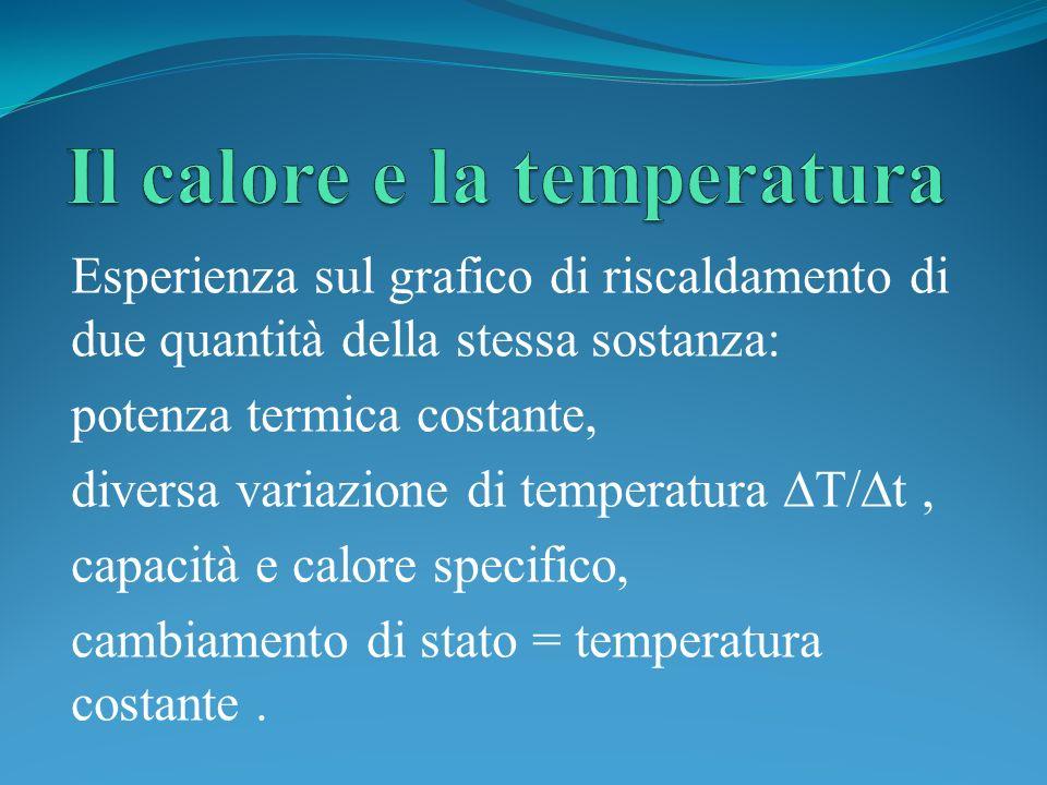 Esperienza sul grafico di riscaldamento di due quantità della stessa sostanza: potenza termica costante, diversa variazione di temperatura T/ t, capac