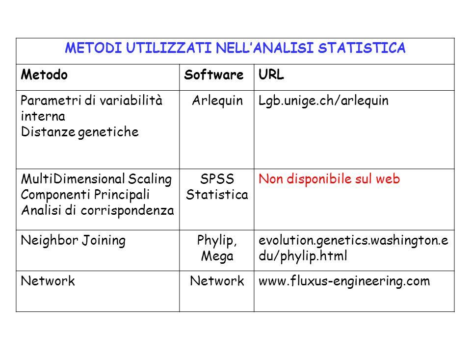 METODI UTILIZZATI NELLANALISI STATISTICA MetodoSoftwareURL Parametri di variabilità interna Distanze genetiche ArlequinLgb.unige.ch/arlequin MultiDime