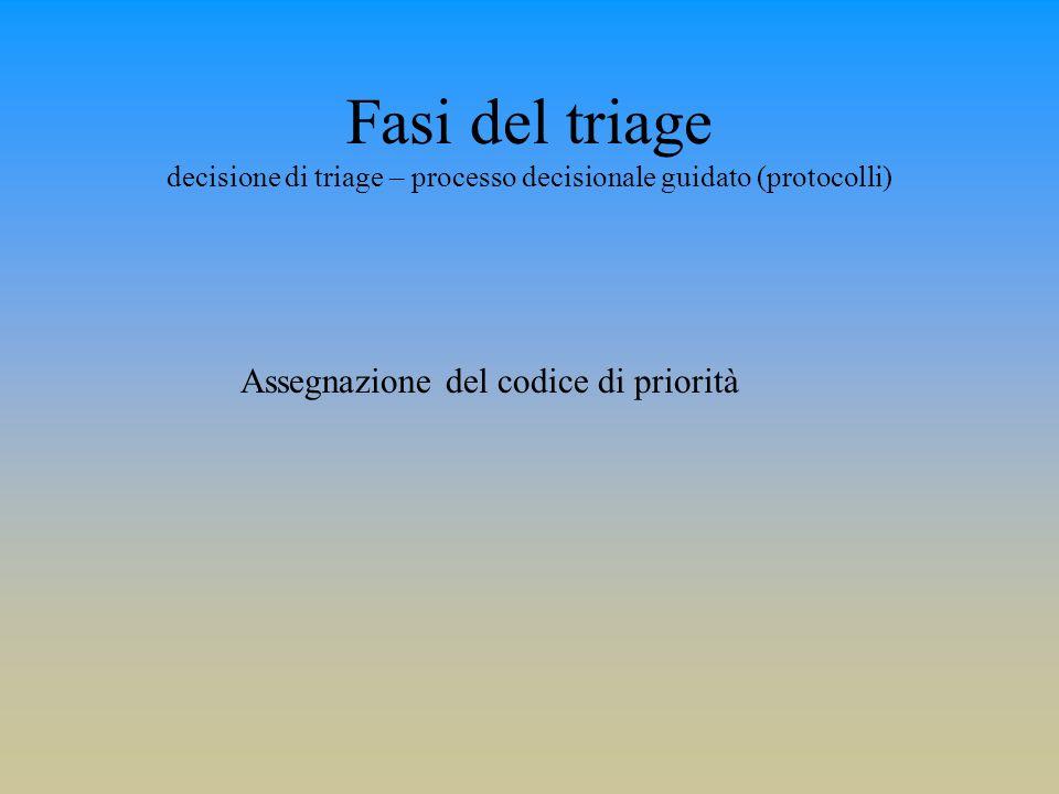 Fasi del triage decisione di triage – processo decisionale guidato (protocolli) Assegnazione del codice di priorità