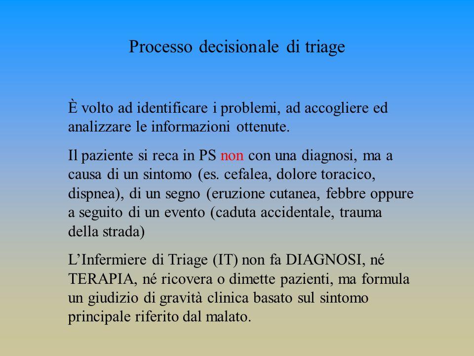Processo decisionale di triage È volto ad identificare i problemi, ad accogliere ed analizzare le informazioni ottenute. Il paziente si reca in PS non