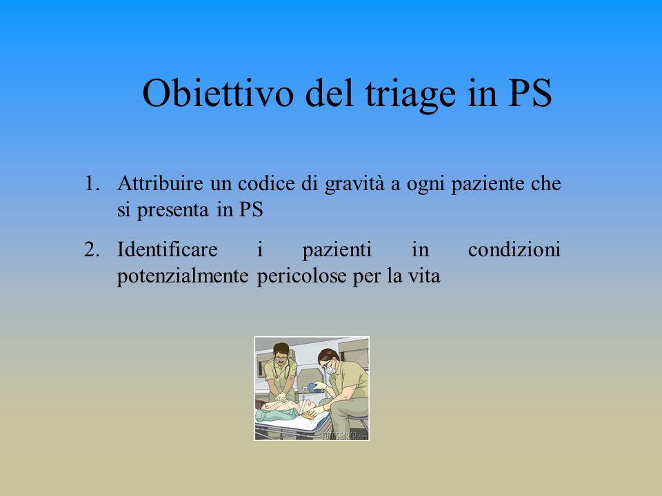 Obiettivo del triage in PS 1.Attribuire un codice di gravità a ogni paziente che si presenta in PS 2.Identificare i pazienti in condizioni potenzialme