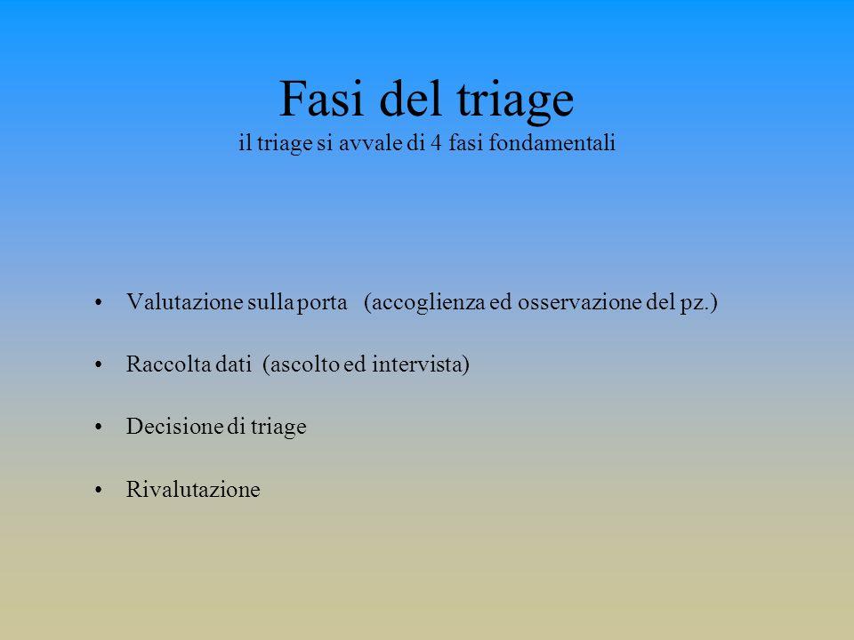 Fasi del triage il triage si avvale di 4 fasi fondamentali Valutazione sulla porta (accoglienza ed osservazione del pz.) Raccolta dati (ascolto ed int