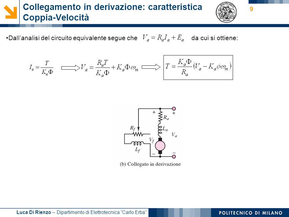 Luca Di Rienzo – Dipartimento di Elettrotecnica Carlo Erba 9 Collegamento in derivazione: caratteristica Coppia-Velocità Dallanalisi del circuito equi