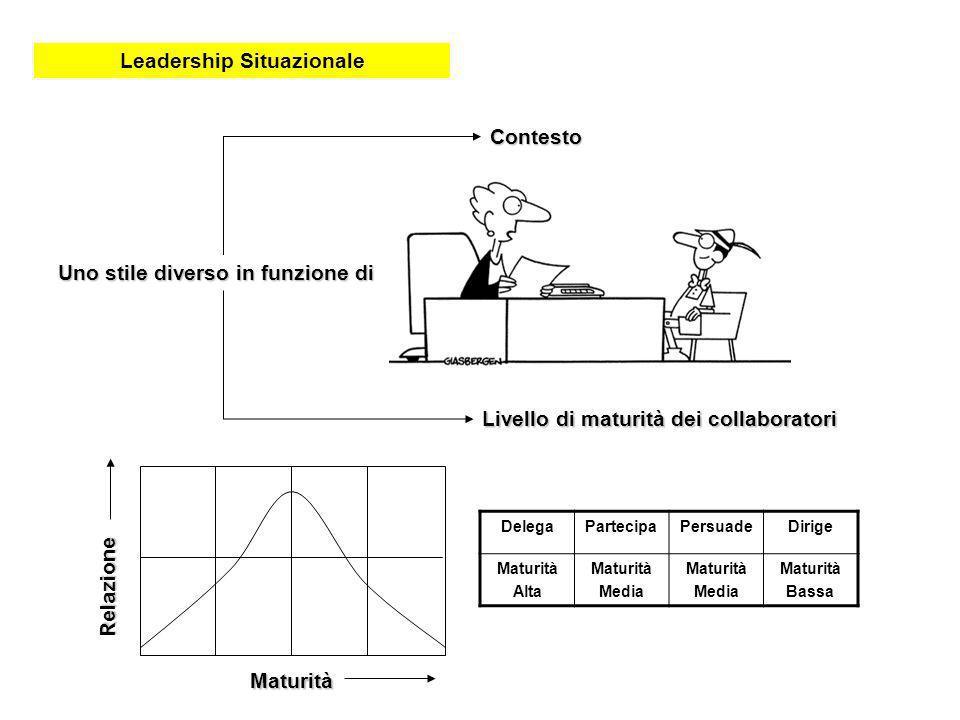 Leadership Situazionale Uno stile diverso in funzione di Contesto Livello di maturità dei collaboratori Maturità Relazione DelegaPartecipaPersuadeDiri