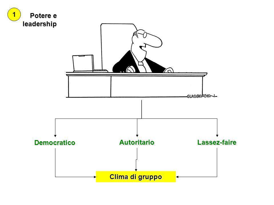 Potere e leadership 1 Democratico AutoritarioLassez-faire Clima di gruppo