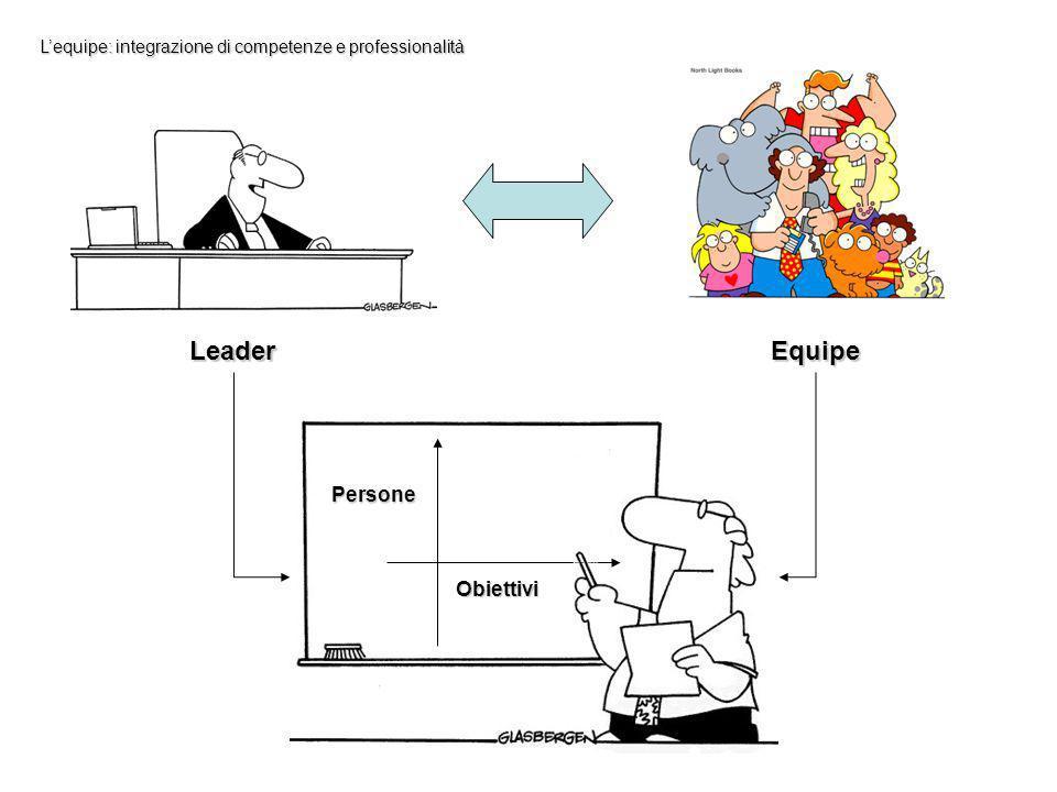 Persone Obiettivi Lequipe: integrazione di competenze e professionalità LeaderEquipe