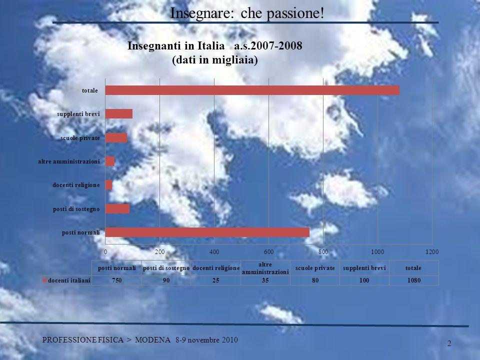 2 PROFESSIONE FISICA > MODENA 8-9 novembre 2010 Insegnare: che passione!