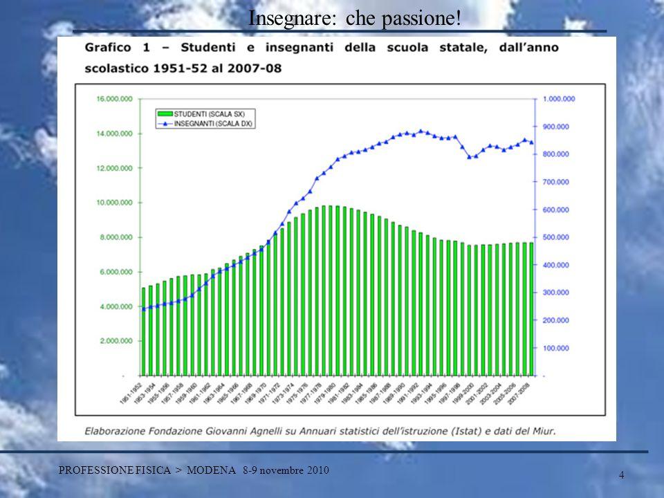 15 PROFESSIONE FISICA > MODENA 8-9 novembre 2010 Insegnare: che passione.