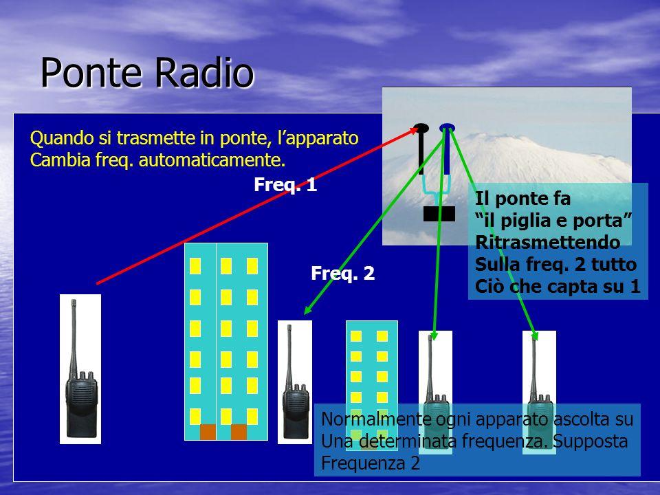Ponte Radio Freq. 1 Freq. 2 Quando si trasmette in ponte, lapparato Cambia freq. automaticamente. Il ponte fa il piglia e porta Ritrasmettendo Sulla f