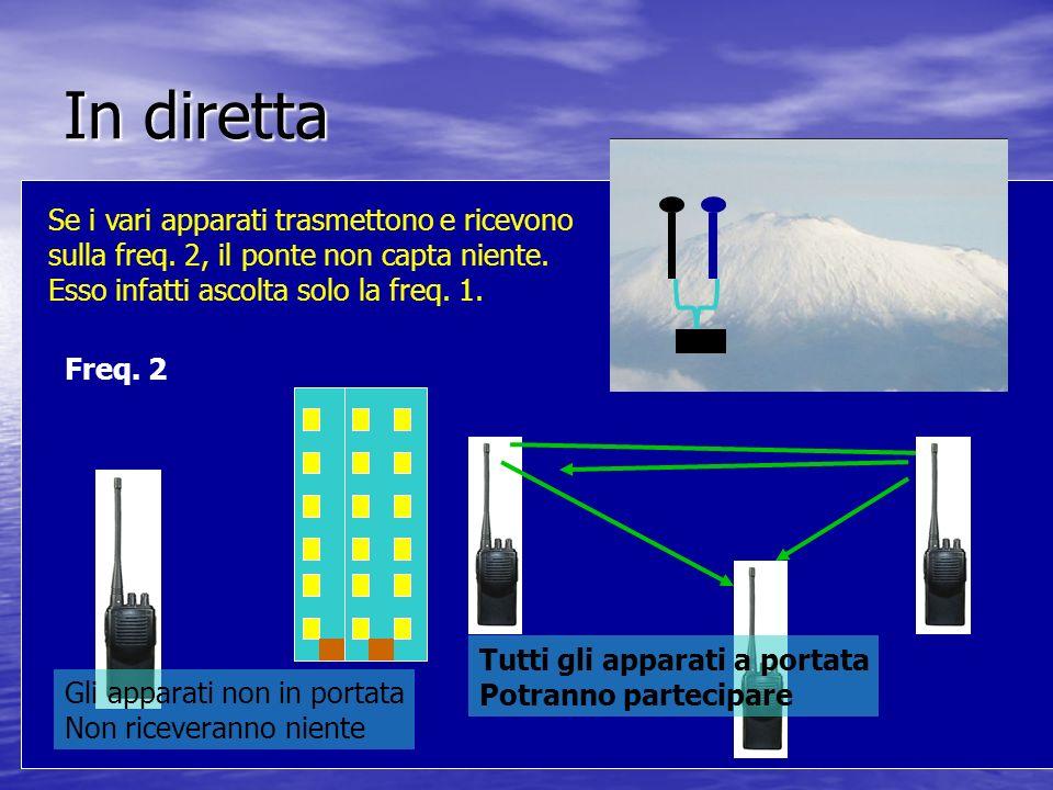 In diretta Freq. 2 Se i vari apparati trasmettono e ricevono sulla freq. 2, il ponte non capta niente. Esso infatti ascolta solo la freq. 1. Tutti gli